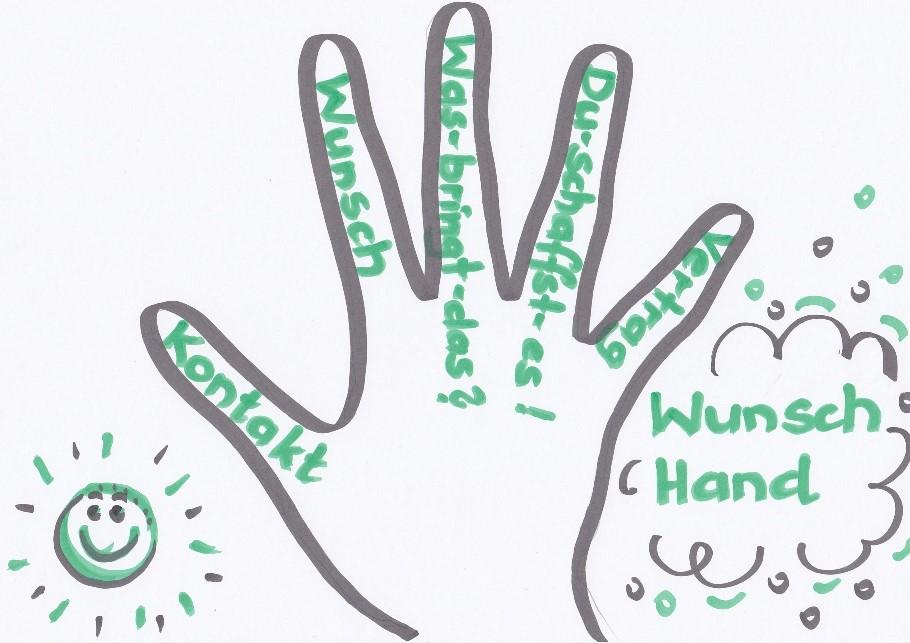 """Wunschhand aus dem Buch """"Ich schaff's"""" von Ben Furman"""